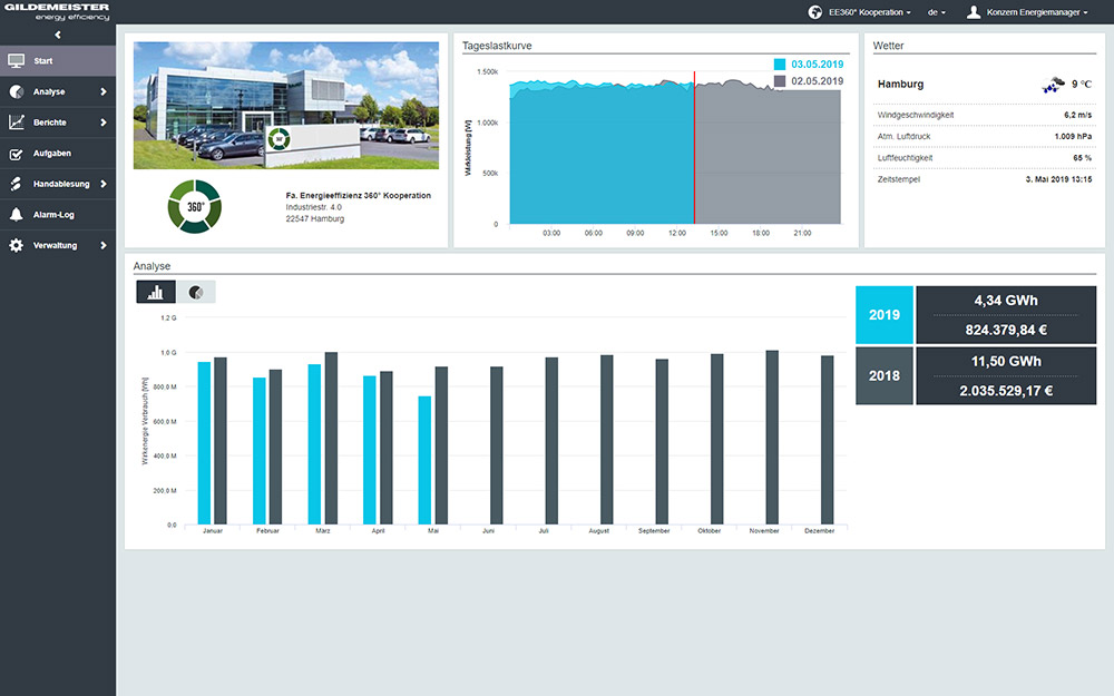 GILDEMEISTER energy efficiency - Screenshot: Energiemonitoring