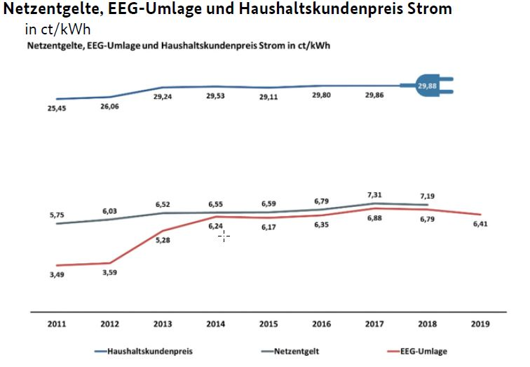 GILDEMEISTER energy efficiency - Grafik: Netzentgeld, EEG-Umlage