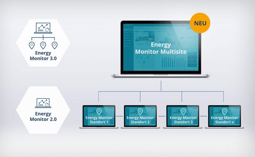 Multisite-Funktion des Energy Monitor von OPTENDA