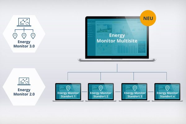 Multisite-Funktion im Energy Monitor Energiemonitoring System