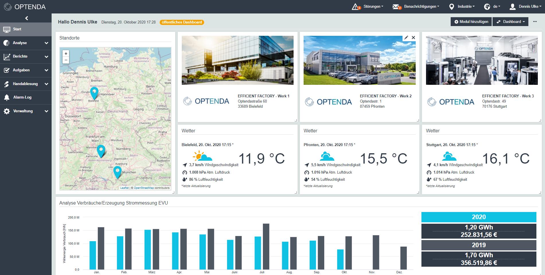 OPTENDA Energy Monitor Dashboard Multisite