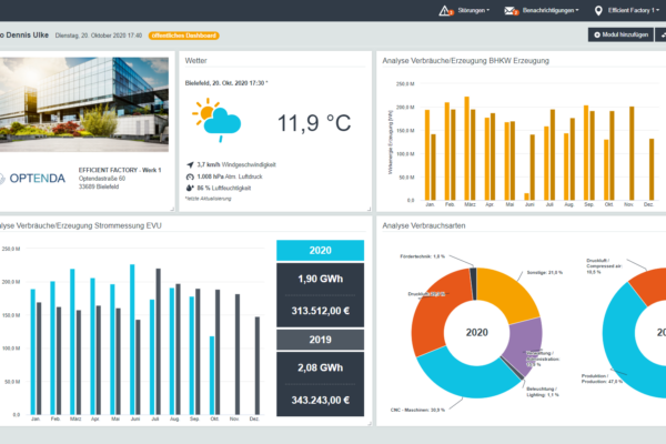 OPTENDA Energy Monitor Dashboard Einzelstandort