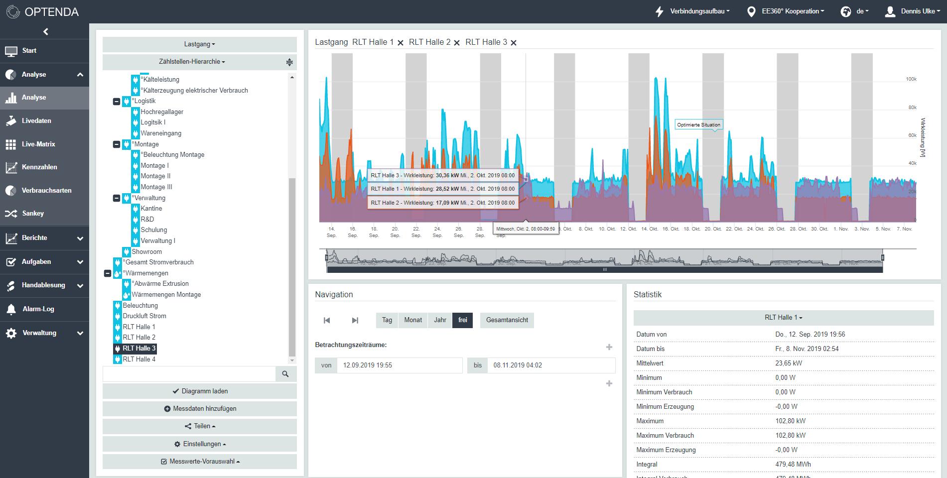 OPTENDA Energy Monitor Lastanalyse
