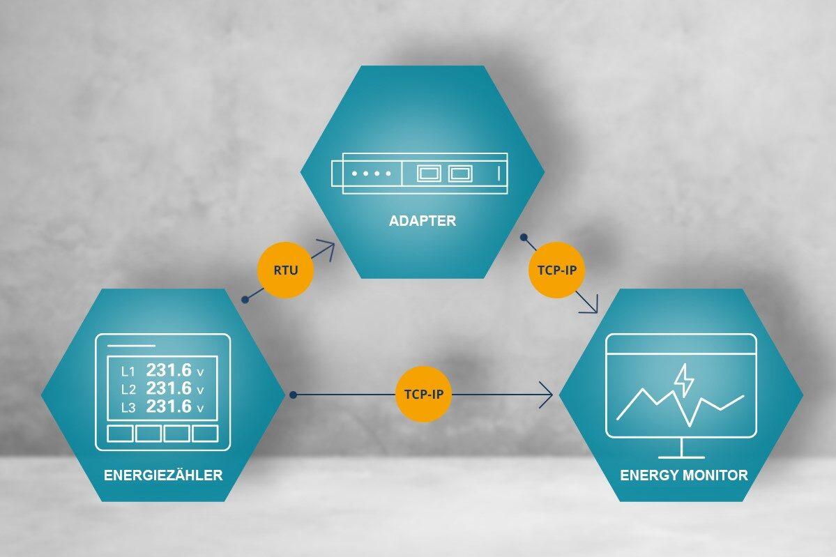 Datenschnittstellen im Energy Monitor Messtechnik