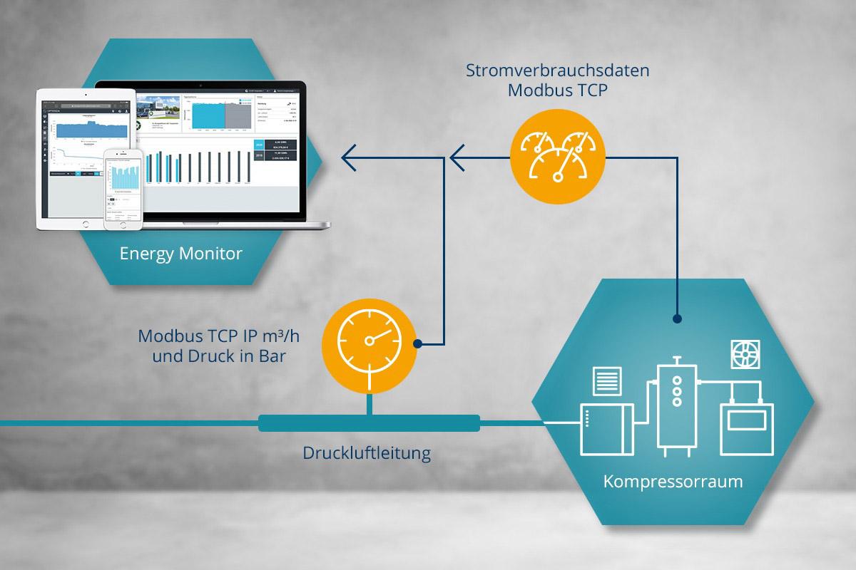 Darstellungsdiagramm, wie der Energy Monitor von OPTENDA den Druckluftverbrauch erfasst