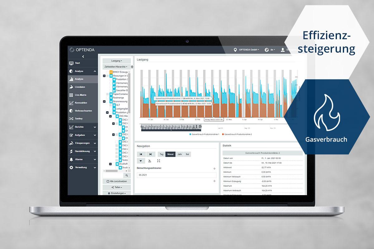 Energy Monitor von OPTENDA mit einer Grafik zur Analyse des Gasverbrauchs