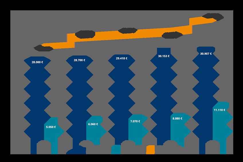 Diagramm Einsparpotenziale für die nächsten 5 Jahre Energiemonitoring digitaler Gaszähler