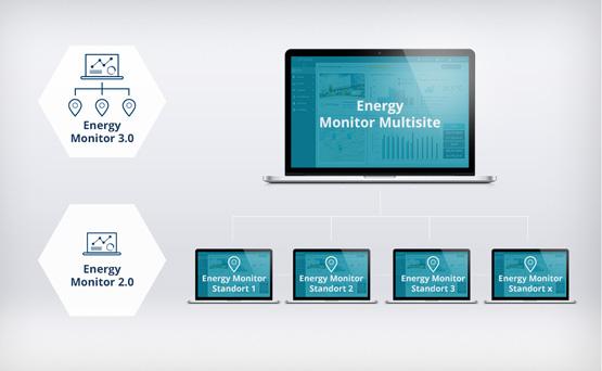 Energiemanagement für mehrere Standorte mit der Multisite-Funktion vom Energy Monitor OPTENDA