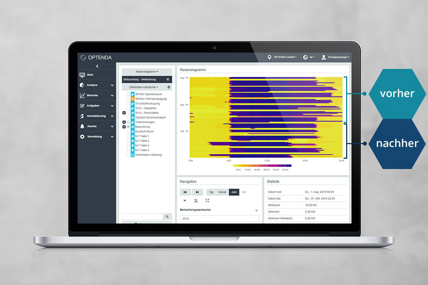 Heatmap-Analyse im Energy Monitor zur Visualisierung des Stromverbrauchs vorher vs. nachher