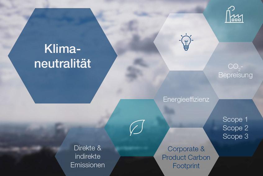 CO2-Management Klimaneutralität wichtige Begriffe OPTENDA