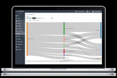 OPTENDA Energy Monitor Analyse Sankey-Diagramm