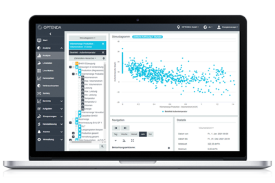 OPTENDA Energy Monitor Analyse Streudiagramm