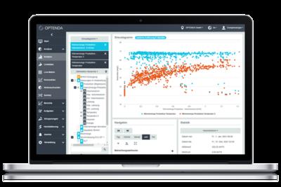 OPTENDA Energy Monitor Analyse Streudiagramm Vergleich
